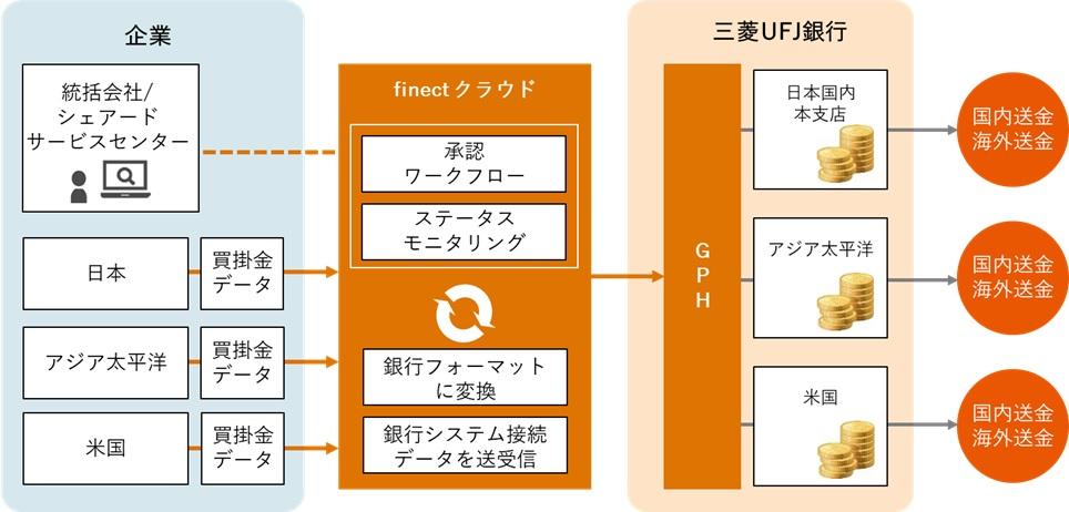 三菱ufj銀行 金融機関コード