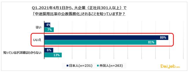 外国人と日本人の転職時の意識について