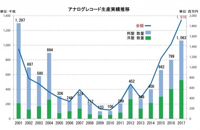 2017年12月度・2017年年間レコード生産実績公表~2017年のアナログレコード生産数は106万枚、2001年以来の100万枚超