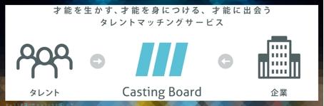 CastingBoard概要