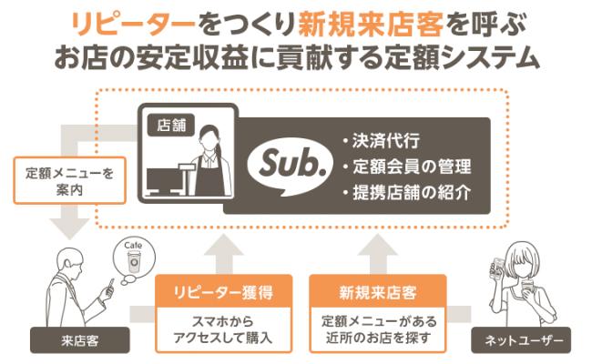 【Sub.】全体利用イメージ