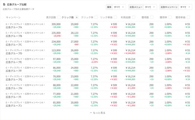 広告グループ単位の個別データ