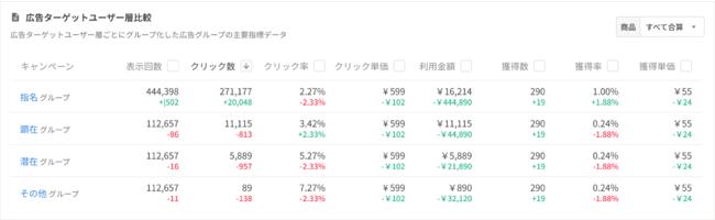 目的・ターゲットユーザー別の集計データ