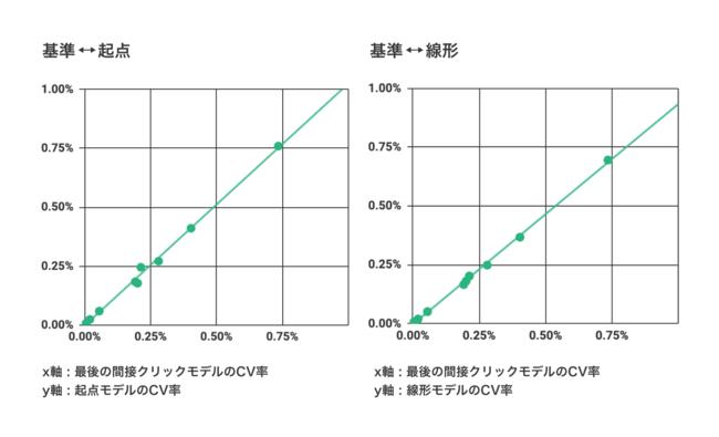 """直接CVを見た""""基準CV率""""と間接CVを見た""""起点CV率""""および""""線形CV率""""の比較結果"""
