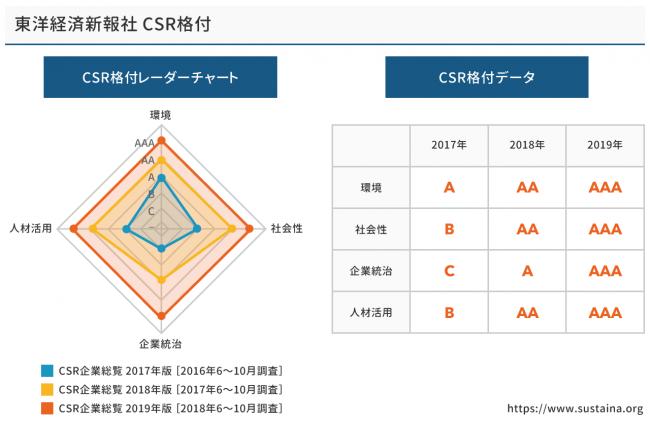 東洋経済新報社 CSR格付 / SUSTAINA掲載イメージ