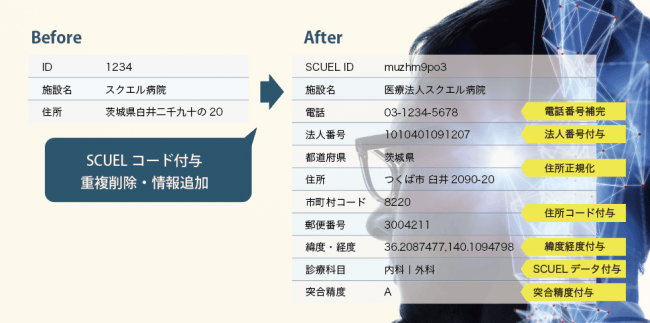 SCUEL MDM データ処理例