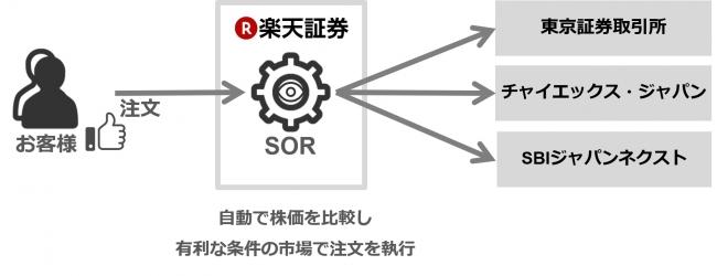 グループ 株価 pts ソフトバンク