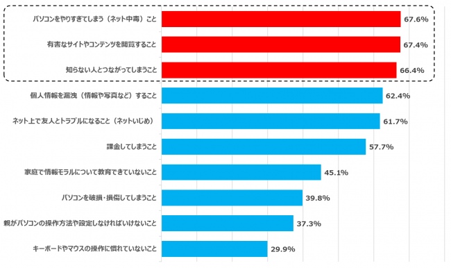 【グラフ8】子どもにパソコンを持たせる上で不安に思うこと(n=8,626)