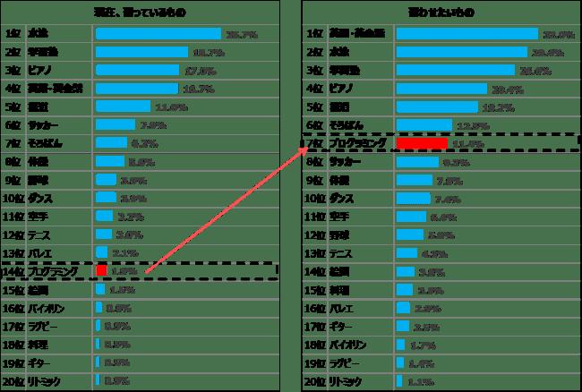 【グラフ2】「現在、習っているもの」、「習わせたいもの」のランキング(n=10,669)