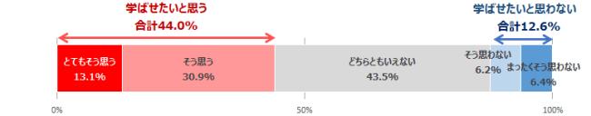 【グラフ1】小学生の保護者のプログラミング学習の意向(n=10,669)