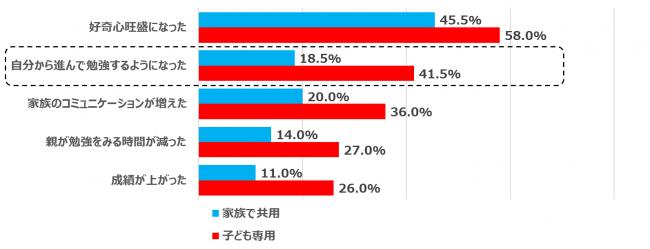 【グラフ7】子どもにパソコンを持たせたことによる学習への効果(PCの所有形態別/n=400)
