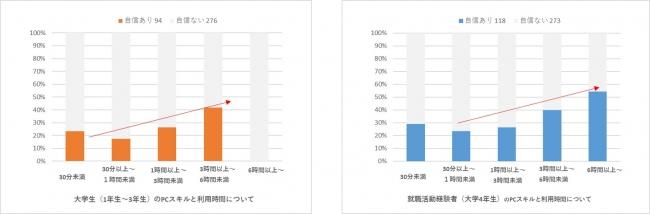 【グラフ⑨】大学生(1年生~3年生)n=370、就職活動経験者(大学4年生) n=391 のPCスキルと利用時間について