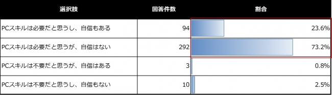 【グラフ③】大学生(1年生~3年生)のPCスキル(word、excel、powerpointなどの資料作成スキル)の必要性と自身のPCスキルに対する自信について n=399