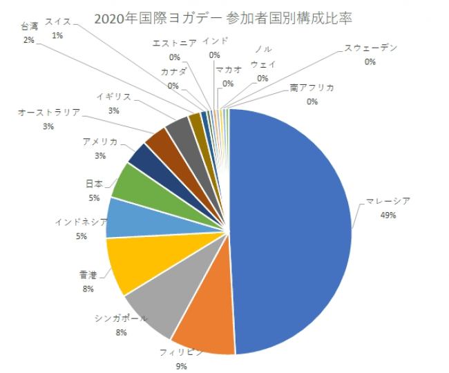 """「国際ヨガデー」オンラインイベント(2020年6月15-21日開催)の参加者国別構成比率。51%が主催国マレーシア以外からの参加、世界中の18カ国から参加者が集結して""""一緒に練習(OM TOGETHER)""""した。"""