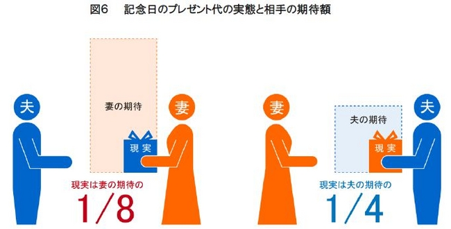 図6 記念日のプレゼント代の実態と相手のの期待額