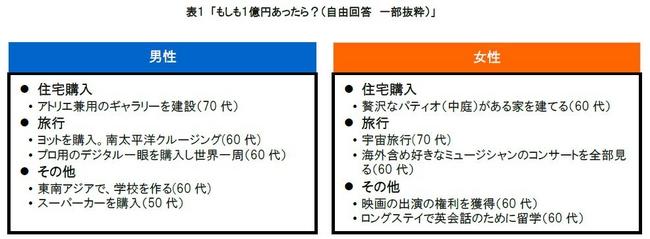 表1 もしも1億円あったら?(自由回答 一部抜粋)