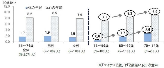 図3 「体と心の年齢は実年齢プラス/マイナスの平均値」