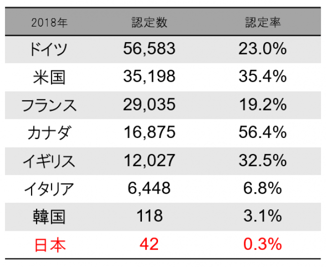 日本 難民 受け入れ