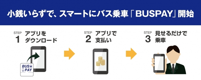 BUS PAYの利用イメージ
