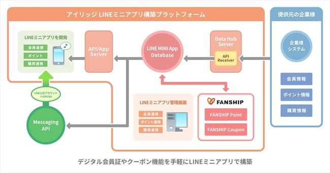 アプリ line