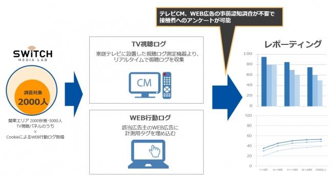 テレビ視聴ログおよびWEB行動ログが取得できている関東エリア約2,000人が調査対象となります。
