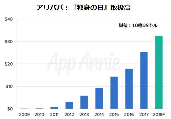 d8cc17ed24bf5 App  Annieでは、2018年の『独身の日』には、歴史上最大の消費支出が記録されるだけでなく、全世界のモバイルコマースの記録が更新されると予測しています。
