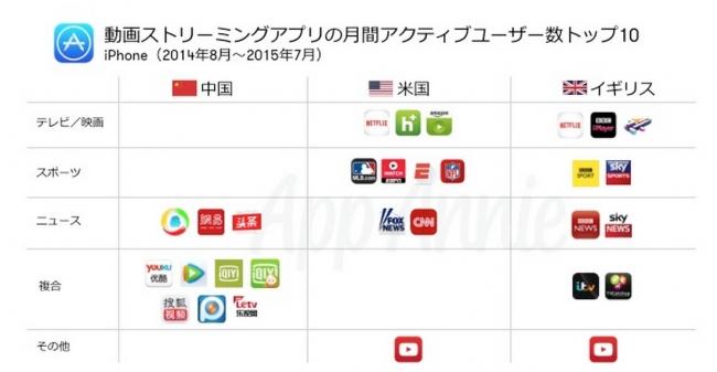 世界で急成長するモバイル動画ストリーミングアプリ最新市場動向を発表 ...