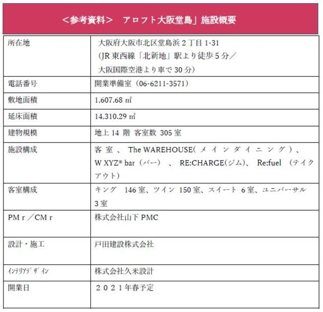 <参考資料> アロフト大阪堂島」施設概要