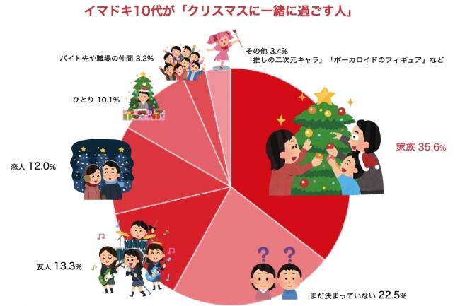 イマドキ10代が「クリスマスに一緒に過ごす人」2017年11月 nana music調べ