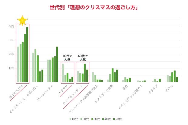 世代別「理想のクリスマスの過ごし方」2017年11月 nana music調べ