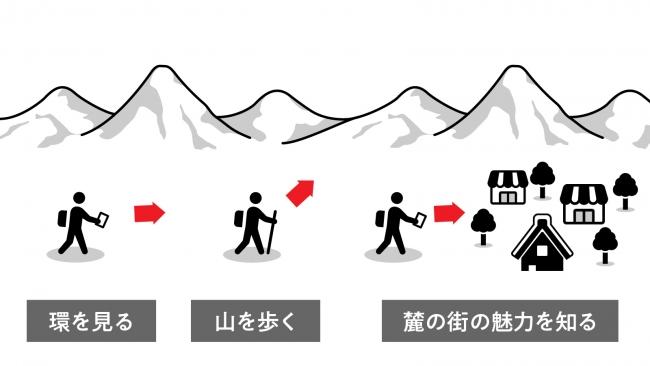 環の記事を見る。山を歩く。麓の街に寄って魅力を発見する。環が実現したい回遊の一例