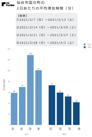 仙台市国分町の1日あたりの平均滞在時間(分)