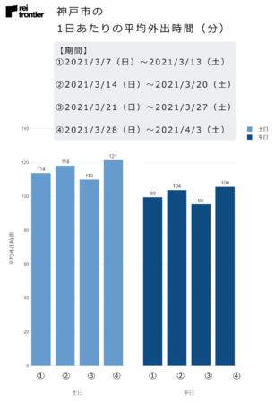 神戸市の1日あたりの平均外出時間(分)