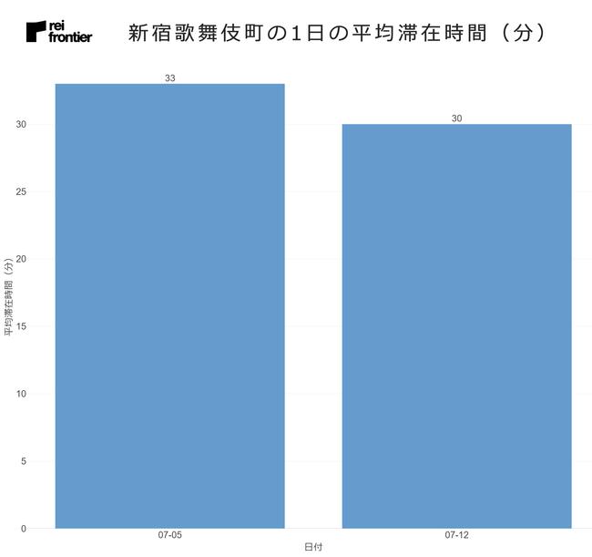 新宿歌舞伎町の1日の平均滞在時間