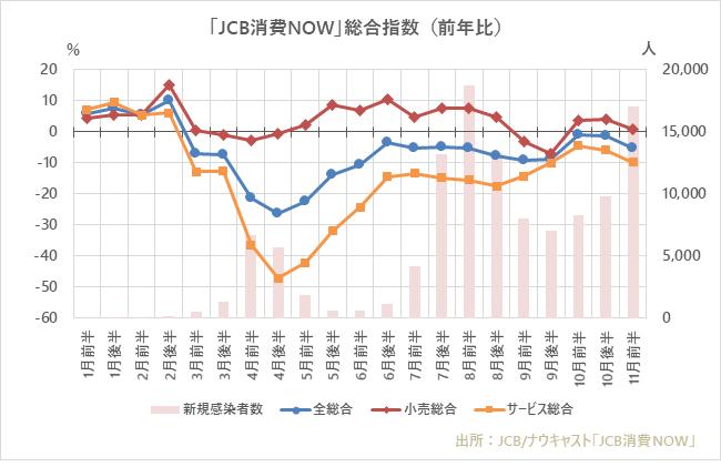 11月前半の国内消費動向指数、「旅行」と「映画館」が引き続き好調を ...