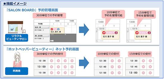 サロン 管理 システム 美容室・サロン向け 顧客管理システム「サロンディレクタープロ5」