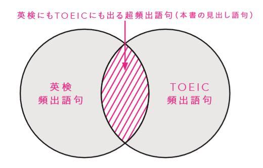 ふたつの円が重なる、英検にもTOEICにも出る頻度語句をカバー。