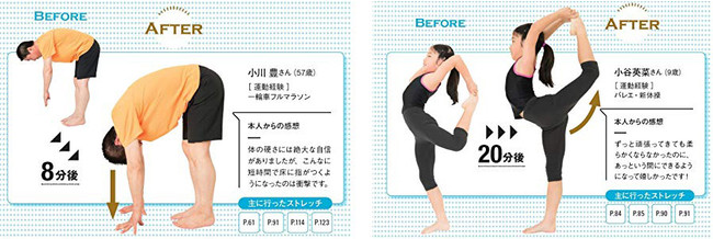 左・体の硬さには自信があるという57歳男性。ストレッチを8分行い、手が床に着くように。右・バレエや新体操を習っている9歳の女の子。うまく上がらなかった脚も20分後にはキレイに上がりました。