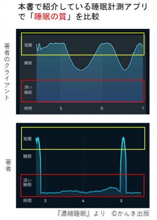 上図は睡眠改善に取り組む前のクライアントのグラフ。下図は著者。睡眠の差は一目瞭然。著者は就寝後、いっきに最も深い睡眠へ。入眠してから30分以内に深い睡眠に達し、それを持続できれば質の高い睡眠といえます。