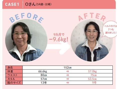 9カ月でー9.6キロのダイエットに成功したOさん(54歳・主婦)。