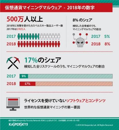 2018年を代表するサイバー脅威:仮想通貨マイニングマルウェア