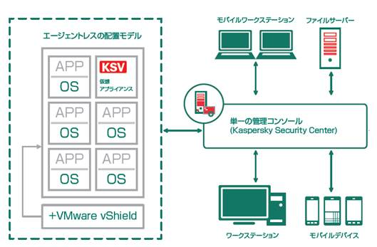 <Kaspersky Security for Virtualization Agentless>