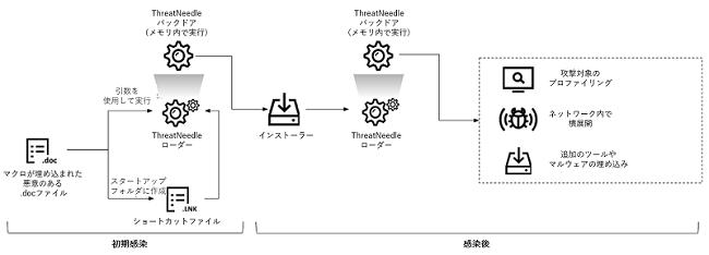 図1:ThreatNeedleによる感染プロセス例