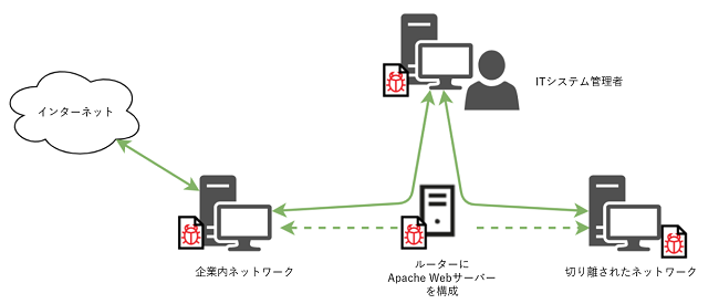 図2:Lazarusの攻撃者がルーターを介し、制限されたネットワークにアクセスが可能
