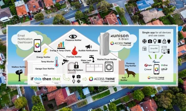 「ACCESS Twine for Smart Home」と「X-Brain」を統合したスマートホームのシステム構成(イメージ)