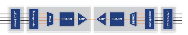 従来のWDMシステムは、L2/L3スイッチ装置と光伝送トランスポンダ装置が別々に必要