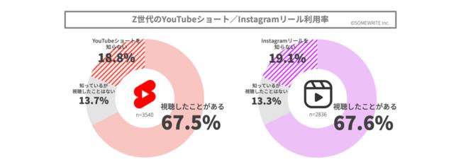 YouTubeショート/Instagramリールの利用率