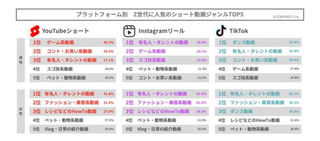 プラットフォーム別 Z世代に人気のショート動画ジャンルTOP5