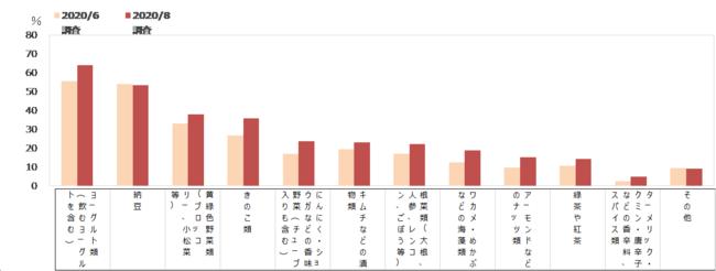 免疫力アップを期待して購入する食品(MA) 【前回との比較】