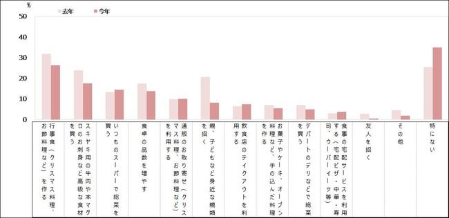 年末・年始の具体的な食卓(MA)【12月】